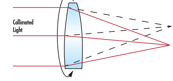 Decentering of Collimated Light