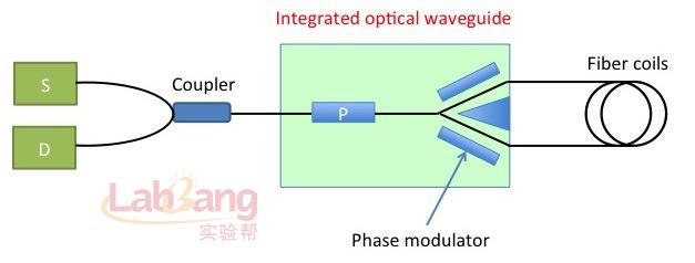 光纤陀螺仪根据工作原理可以分为三类,分别为干涉型,谐振型和布里